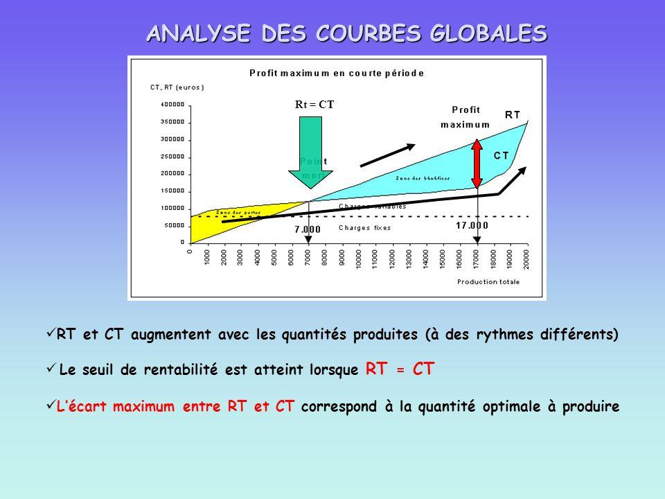 RT et CT augmentent avec les quantités produites (à des rythmes différents) Le seuil de rentabilité est atteint lorsque RT = CT Rt = CT ANALYSE DES CO