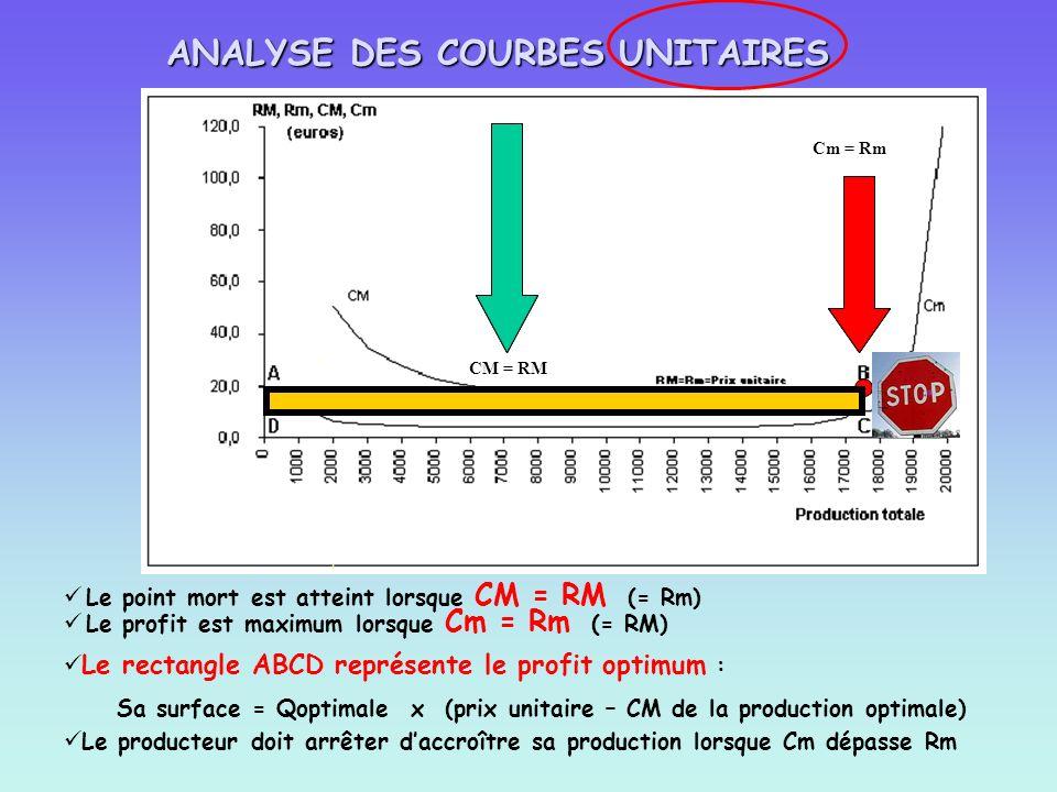 ANALYSE DES COURBES UNITAIRES Le point mort est atteint lorsque CM = RM (= Rm) CM = RM Le profit est maximum lorsque Cm = Rm (= RM) Cm = Rm Le rectang