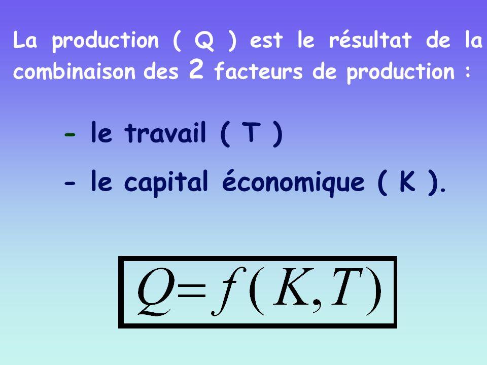 - le travail ( T ) - le capital économique ( K ). La production ( Q ) est le résultat de la combinaison des 2 facteurs de production :