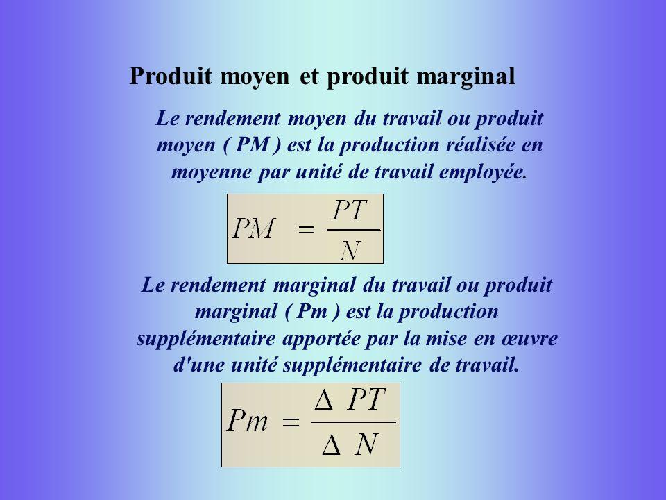 Produit moyen et produit marginal Le rendement moyen du travail ou produit moyen ( PM ) est la production réalisée en moyenne par unité de travail emp
