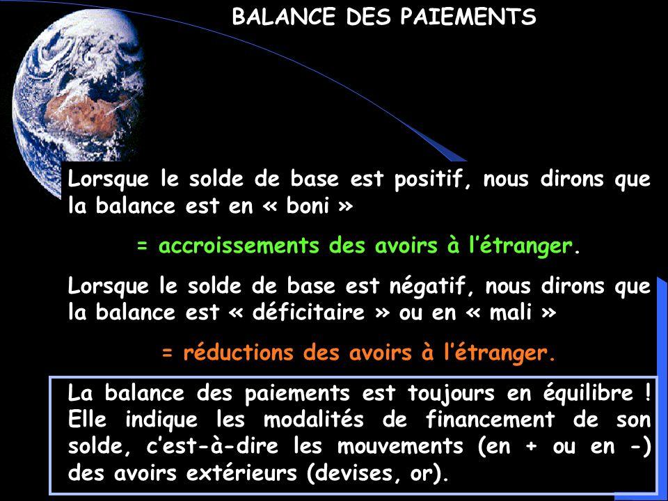 BALANCE DES PAIEMENTS Lorsque le solde de base est positif, nous dirons que la balance est en « boni » = accroissements des avoirs à létranger. Lorsqu