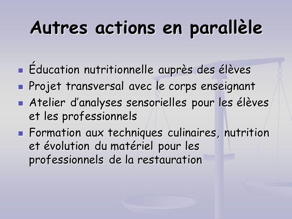 Éducation nutritionnelle auprès des élèves Éducation nutritionnelle auprès des élèves Projet transversal avec le corps enseignant Projet transversal a