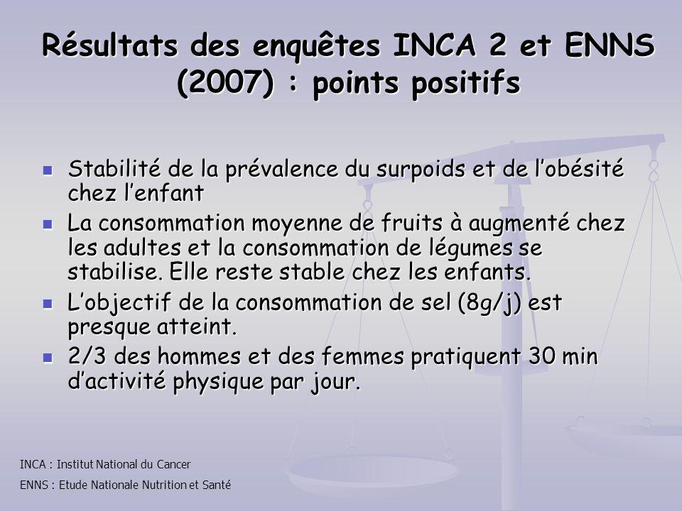 Résultats des enquêtes INCA 2 et ENNS (2007) : points positifs Stabilité de la prévalence du surpoids et de lobésité chez lenfant Stabilité de la prév