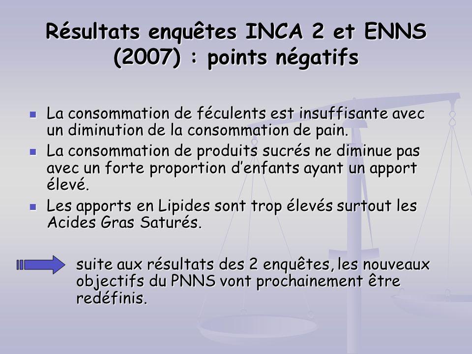 Résultats enquêtes INCA 2 et ENNS (2007) : points négatifs La consommation de féculents est insuffisante avec un diminution de la consommation de pain