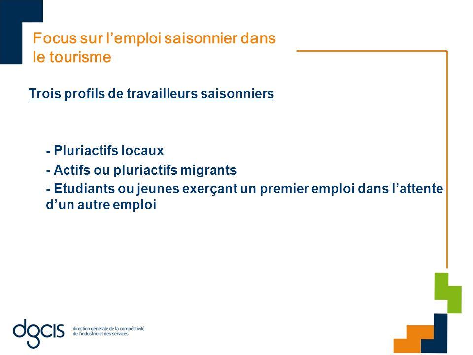 Focus sur lemploi saisonnier dans le tourisme Trois profils de travailleurs saisonniers - Pluriactifs locaux - Actifs ou pluriactifs migrants - Etudiants ou jeunes exerçant un premier emploi dans lattente dun autre emploi