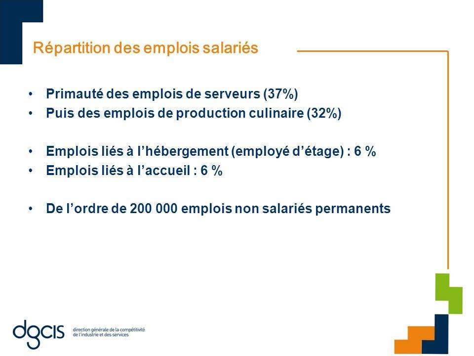 Répartition des emplois salariés Primauté des emplois de serveurs (37%) Puis des emplois de production culinaire (32%) Emplois liés à lhébergement (employé détage) : 6 % Emplois liés à laccueil : 6 % De lordre de 200 000 emplois non salariés permanents