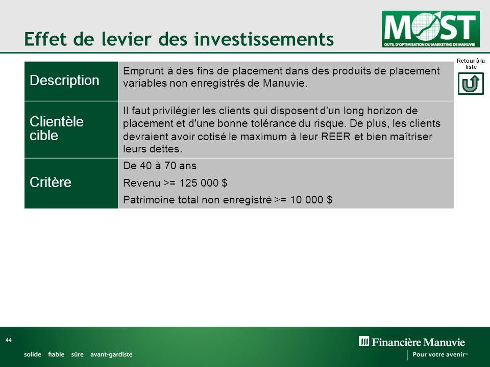 Effet de levier des investissements 44 Description Emprunt à des fins de placement dans des produits de placement variables non enregistrés de Manuvie