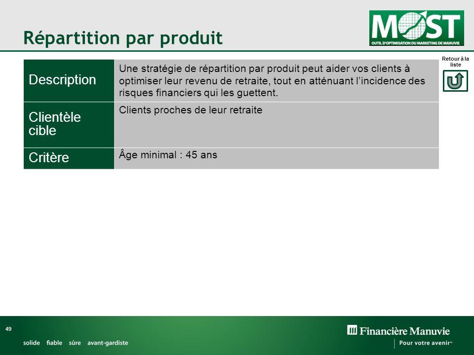 Répartition par produit 49 Description Une stratégie de répartition par produit peut aider vos clients à optimiser leur revenu de retraite, tout en at