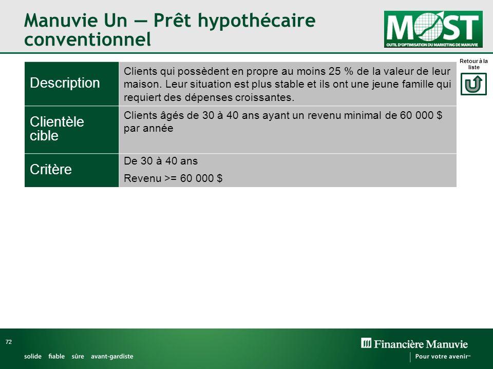 Manuvie Un Prêt hypothécaire conventionnel 72 Description Clients qui possèdent en propre au moins 25 % de la valeur de leur maison. Leur situation es