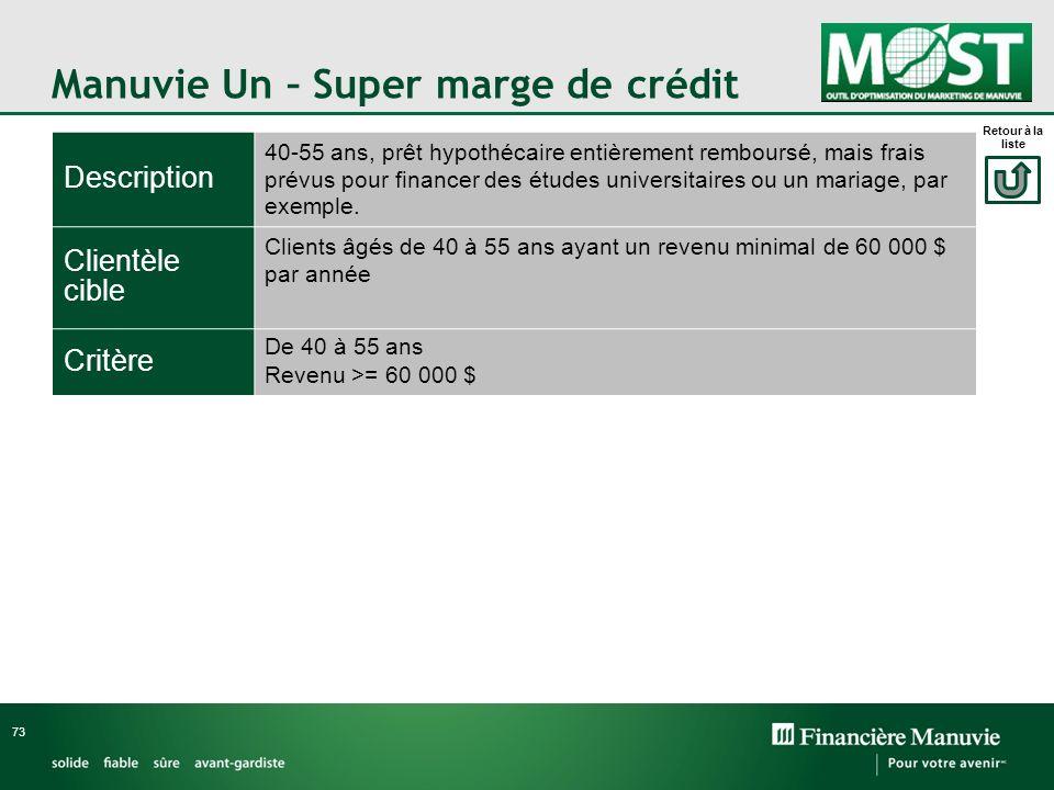 Manuvie Un – Super marge de crédit 73 Description 40-55 ans, prêt hypothécaire entièrement remboursé, mais frais prévus pour financer des études unive