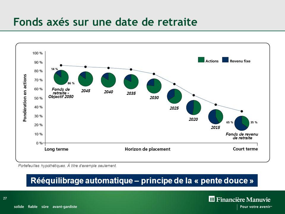 27 Rééquilibrage automatique – principe de la « pente douce » Fonds axés sur une date de retraite Portefeuilles hypothétiques.