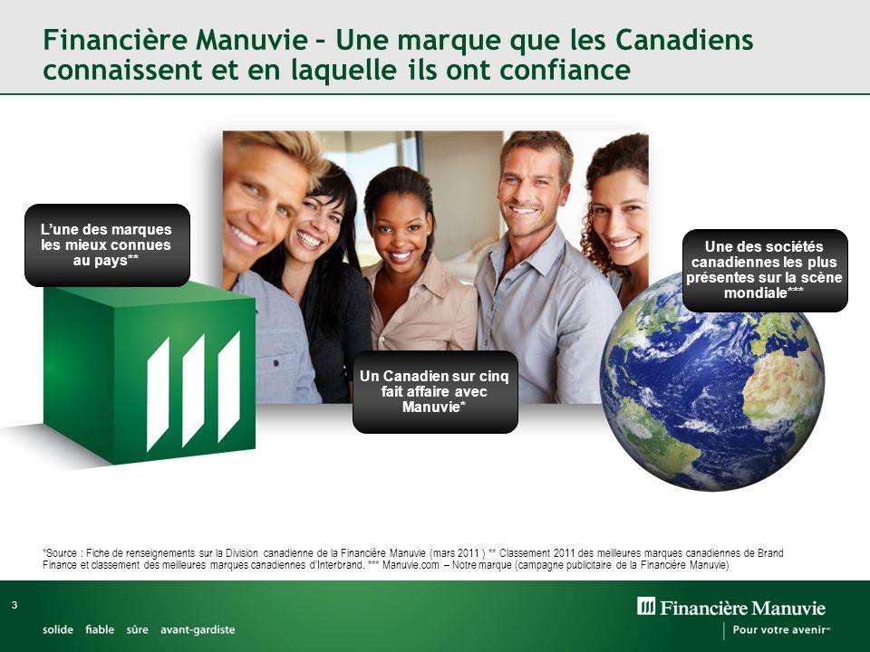 Financière Manuvie – Une marque que les Canadiens connaissent et en laquelle ils ont confiance *Source : Fiche de renseignements sur la Division canadienne de la Financière Manuvie (mars 2011 ) ** Classement 2011 des meilleures marques canadiennes de Brand Finance et classement des meilleures marques canadiennes dInterbrand.