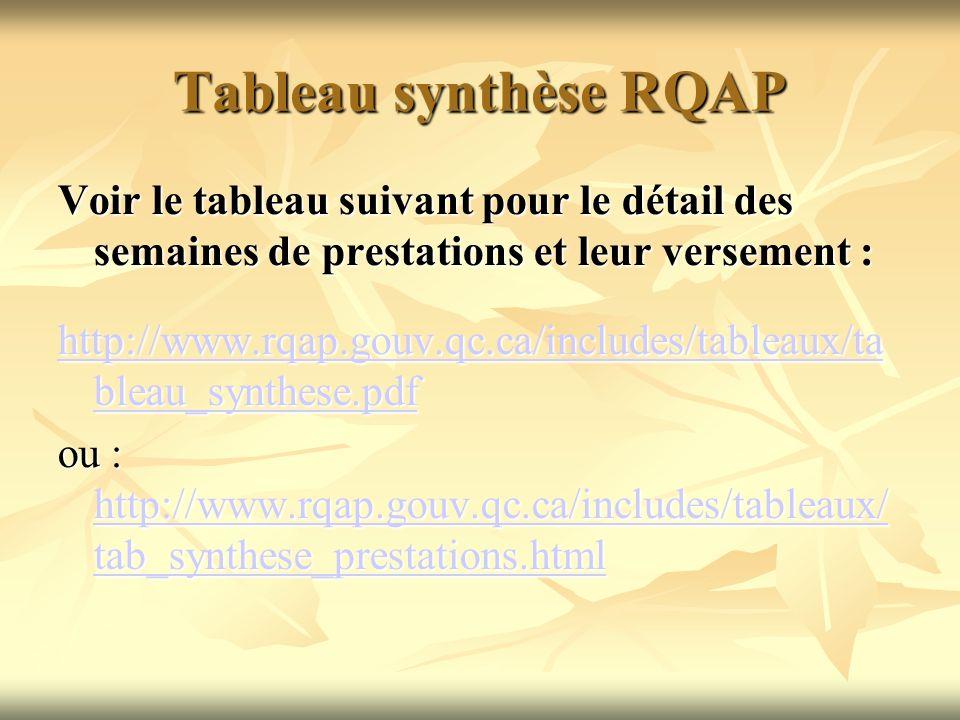 Tableau synthèse RQAP Voir le tableau suivant pour le détail des semaines de prestations et leur versement : http://www.rqap.gouv.qc.ca/includes/table