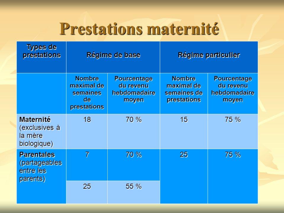 Prestations maternité Types de prestations Régime de base Régime particulier Nombre maximal de semaines de prestations Pourcentage du revenu hebdomada