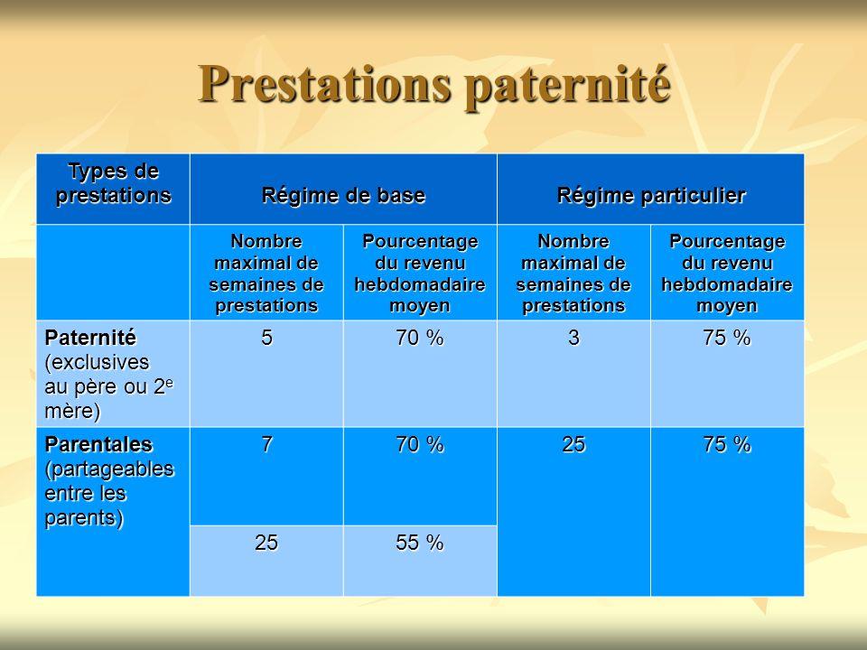 Prestations paternité Types de prestations Régime de base Régime particulier Nombre maximal de semaines de prestations Pourcentage du revenu hebdomada