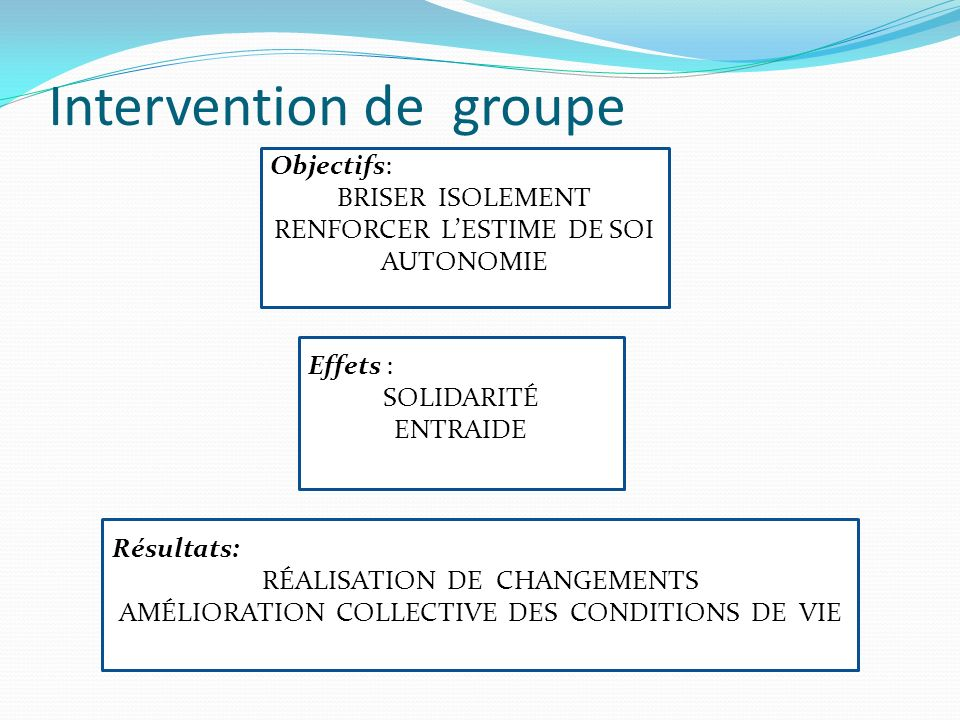 Intervention de groupe Objectifs: BRISER ISOLEMENT RENFORCER LESTIME DE SOI AUTONOMIE Effets : SOLIDARITÉ ENTRAIDE Résultats: RÉALISATION DE CHANGEMEN