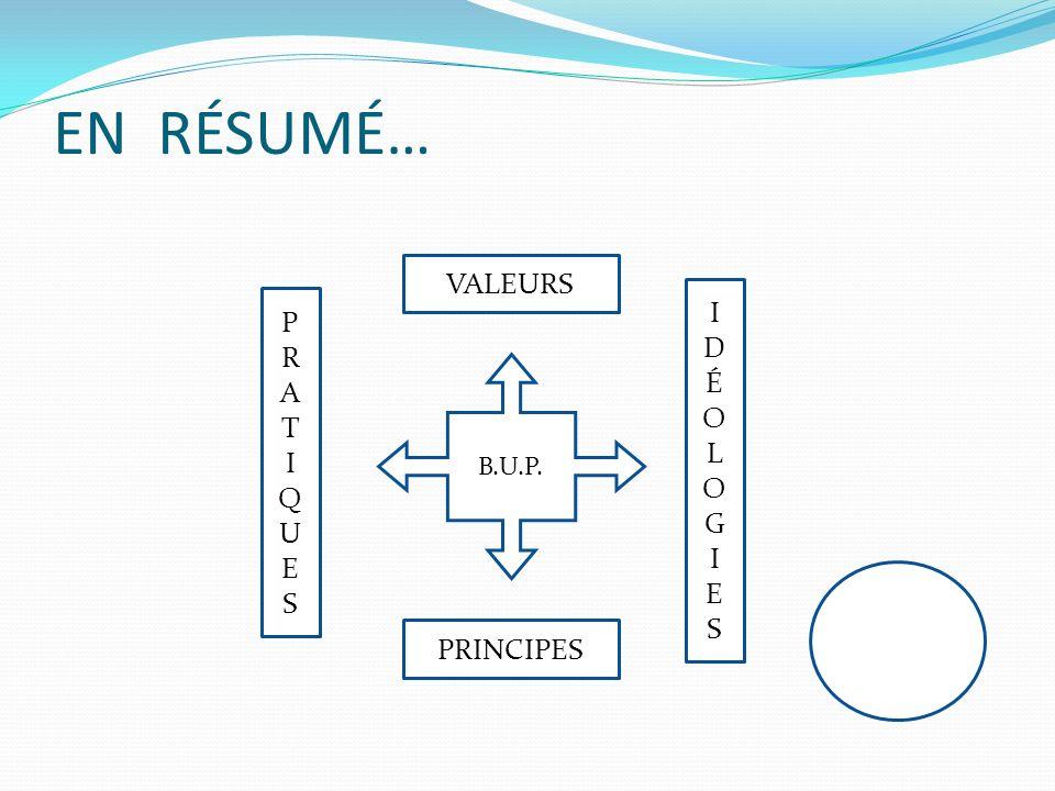 EN RÉSUMÉ… B.U.P. VALEURS PRINCIPES PRATIQUESPRATIQUES IDÉOLOGIESIDÉOLOGIES