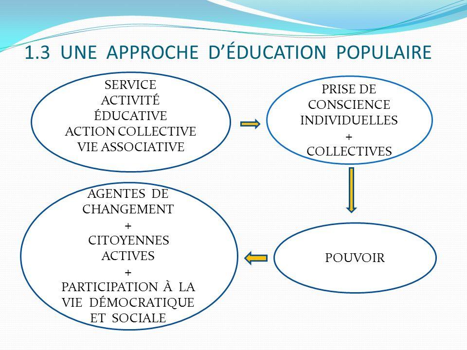 1.3 UNE APPROCHE DÉDUCATION POPULAIRE SERVICE ACTIVITÉ ÉDUCATIVE ACTION COLLECTIVE VIE ASSOCIATIVE PRISE DE CONSCIENCE INDIVIDUELLES + COLLECTIVES POU