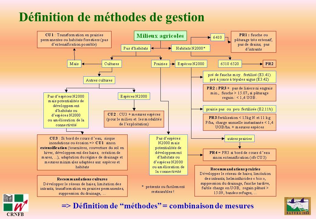 Définition de méthodes de gestion CRNFB => Définition de méthodes = combinaison de mesures