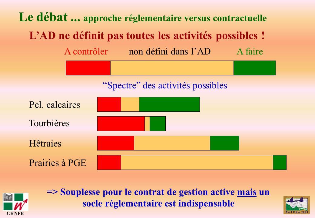 LAD ne définit pas toutes les activités possibles ! A contrôlerA fairenon défini dans lAD Spectre des activités possibles Pel. calcaires Tourbières Hê