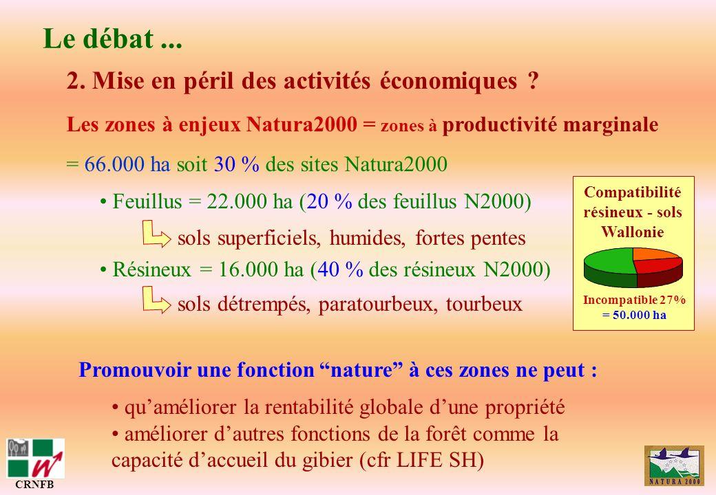 2. Mise en péril des activités économiques ? Les zones à enjeux Natura2000 = zones à productivité marginale = 66.000 ha soit 30 % des sites Natura2000