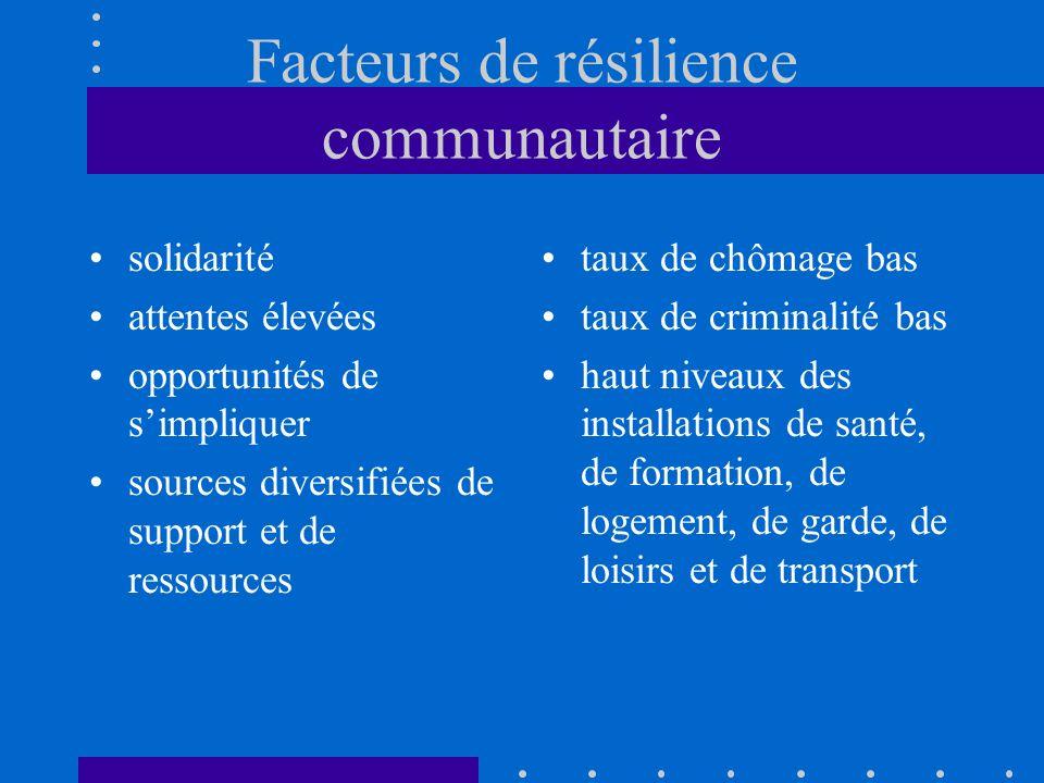 Facteurs de résilience communautaire solidarité attentes élevées opportunités de simpliquer sources diversifiées de support et de ressources taux de c