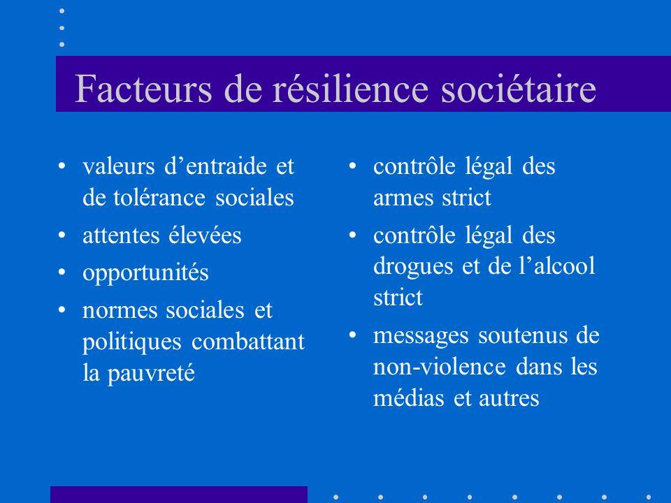 Facteurs de résilience sociétaire valeurs dentraide et de tolérance sociales attentes élevées opportunités normes sociales et politiques combattant la