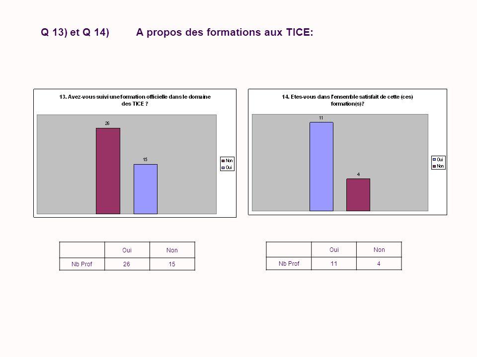 Q 13) et Q 14) A propos des formations aux TICE: OuiNon Nb Prof2615 OuiNon Nb Prof114
