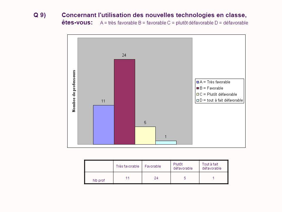 Très favorableFavorable Plutôt défavorable Tout à fait défavorable Nb prof 112451 Q 9)Concernant l utilisation des nouvelles technologies en classe, êtes-vous: A = très favorable B = favorable C = plutôt défavorable D = défavorable
