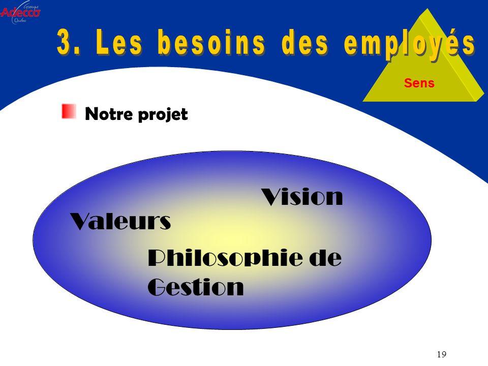 19 Sens Vision Valeurs Philosophie de Gestion Notre projet