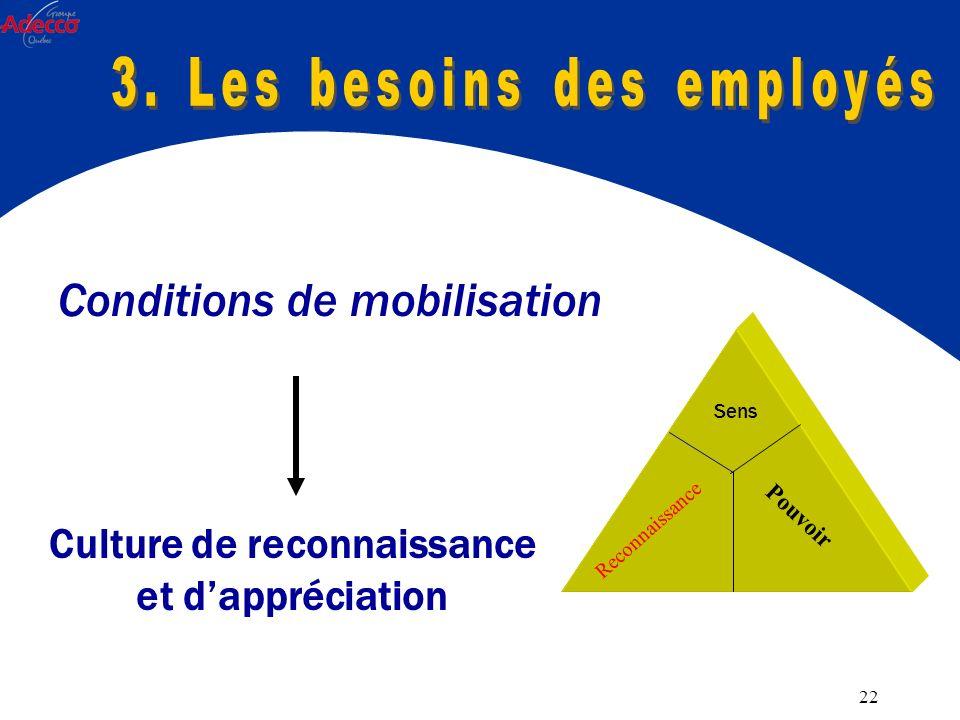 22 Conditions de mobilisation Culture de reconnaissance et dappréciation Sens Reconnaissance Pouvoir