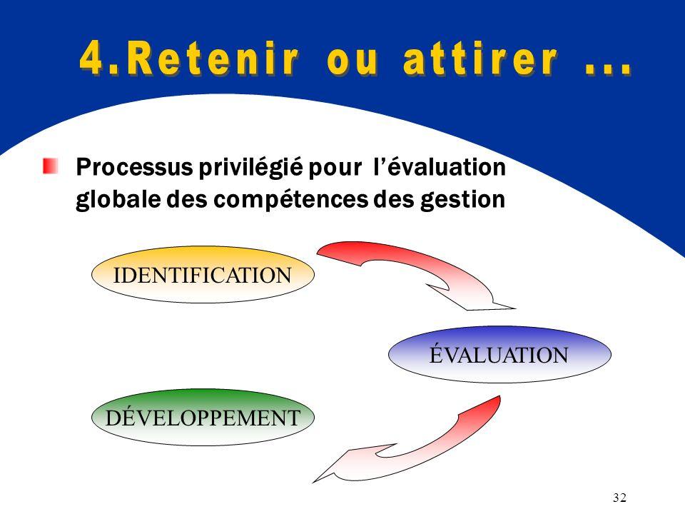 32 Processus privilégié pour lévaluation globale des compétences des gestion IDENTIFICATION ÉVALUATION DÉVELOPPEMENT