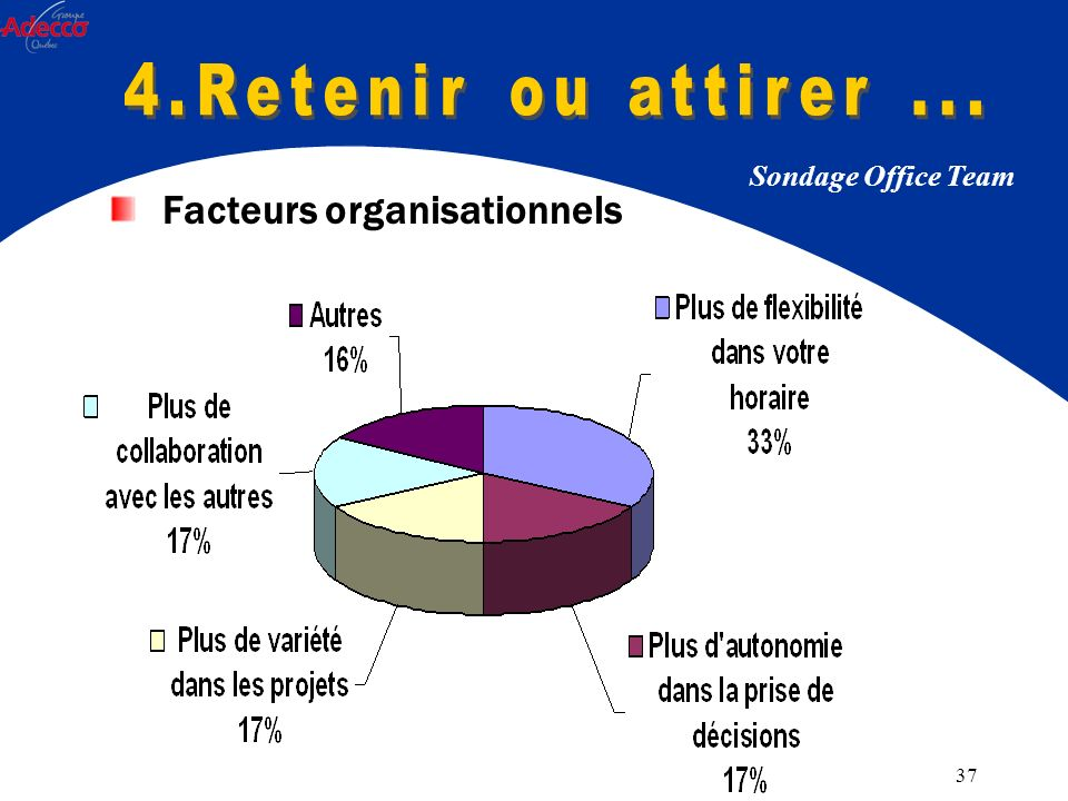 37 Sondage Office Team Facteurs organisationnels