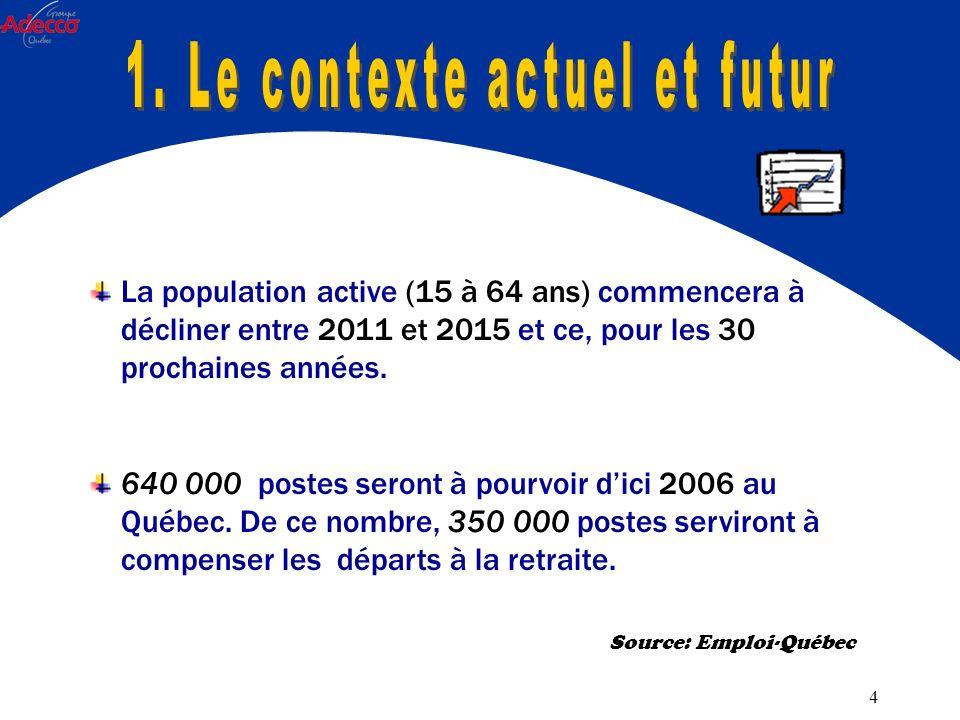 4 La population active (15 à 64 ans) commencera à décliner entre 2011 et 2015 et ce, pour les 30 prochaines années.