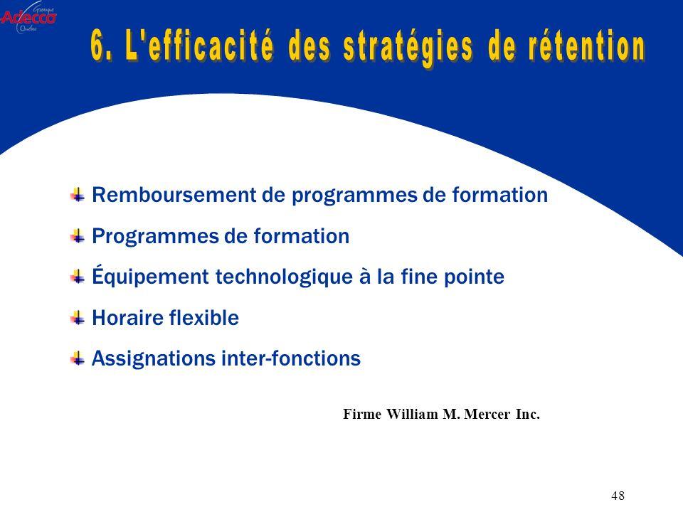48 Remboursement de programmes de formation Programmes de formation Équipement technologique à la fine pointe Horaire flexible Assignations inter-fonctions Firme William M.