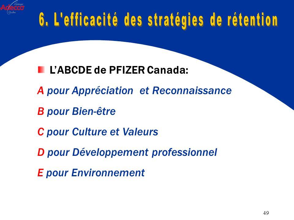 49 LABCDE de PFIZER Canada: A pour Appréciation et Reconnaissance B pour Bien-être C pour Culture et Valeurs D pour Développement professionnel E pour Environnement