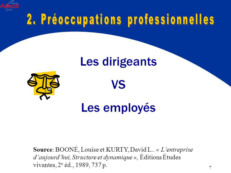 7 Les dirigeants VS Les employés Source: BOONÉ, Louise et KURTY, David L..