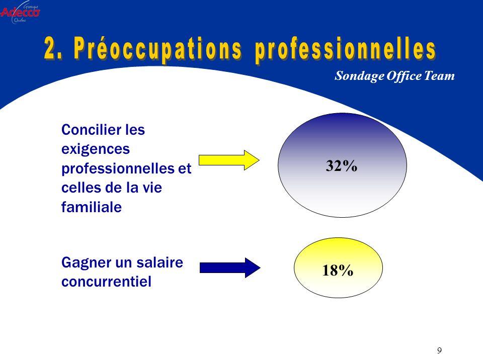 9 Sondage Office Team Gagner un salaire concurrentiel Concilier les exigences professionnelles et celles de la vie familiale 32% 18%