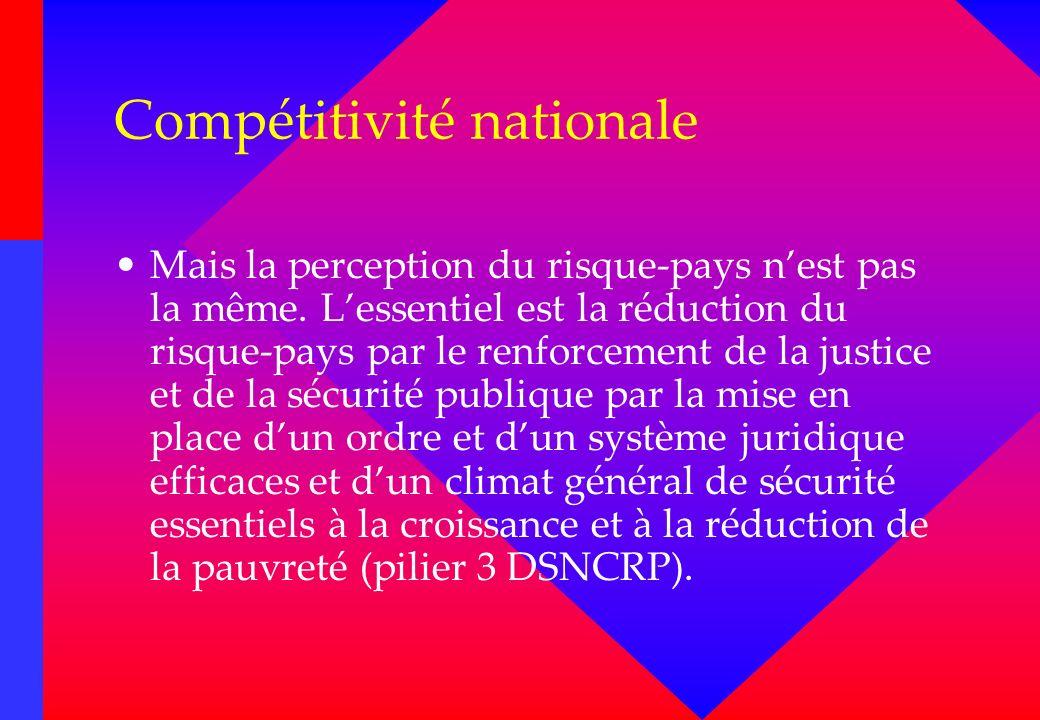 Compétitivité nationale Mais la perception du risque-pays nest pas la même. Lessentiel est la réduction du risque-pays par le renforcement de la justi