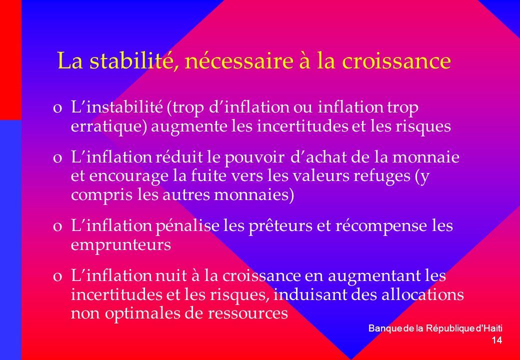 14 Banque de la République d'Haiti 14 La stabilité, nécessaire à la croissance oLinstabilité (trop dinflation ou inflation trop erratique) augmente le