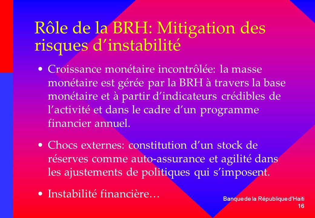 16 Rôle de la BRH: Mitigation des risques dinstabilité Croissance monétaire incontrôlée: la masse monétaire est gérée par la BRH à travers la base mon