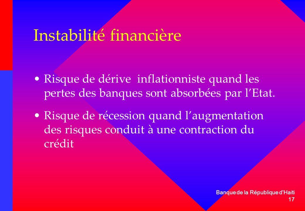 17 Instabilité financière Risque de dérive inflationniste quand les pertes des banques sont absorbées par lEtat. Risque de récession quand laugmentati