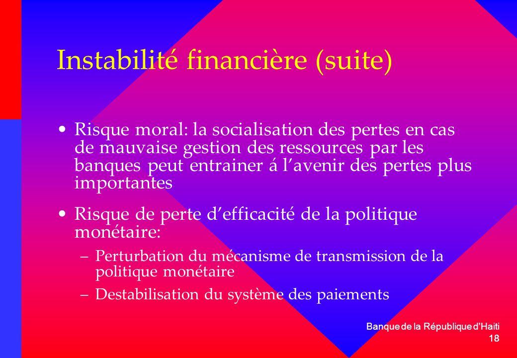 18 Instabilité financière (suite) Risque moral: la socialisation des pertes en cas de mauvaise gestion des ressources par les banques peut entrainer á