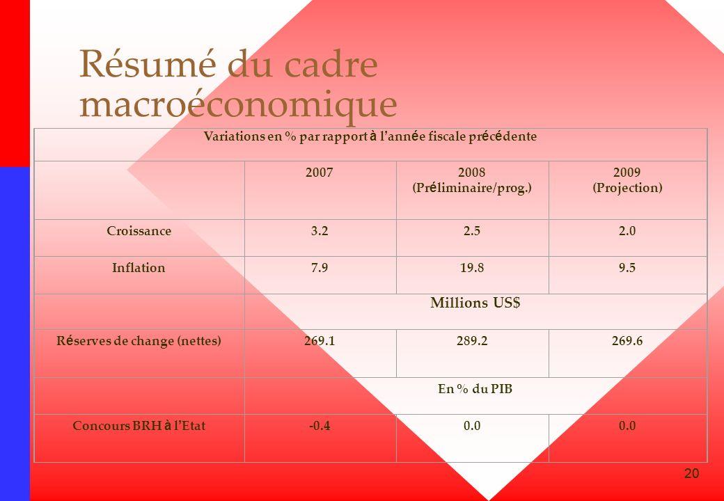 20 Résumé du cadre macroéconomique Variations en % par rapport à l ann é e fiscale pr é c é dente 2007 2008 (Pr é liminaire/prog.) 2009 (Projection) C