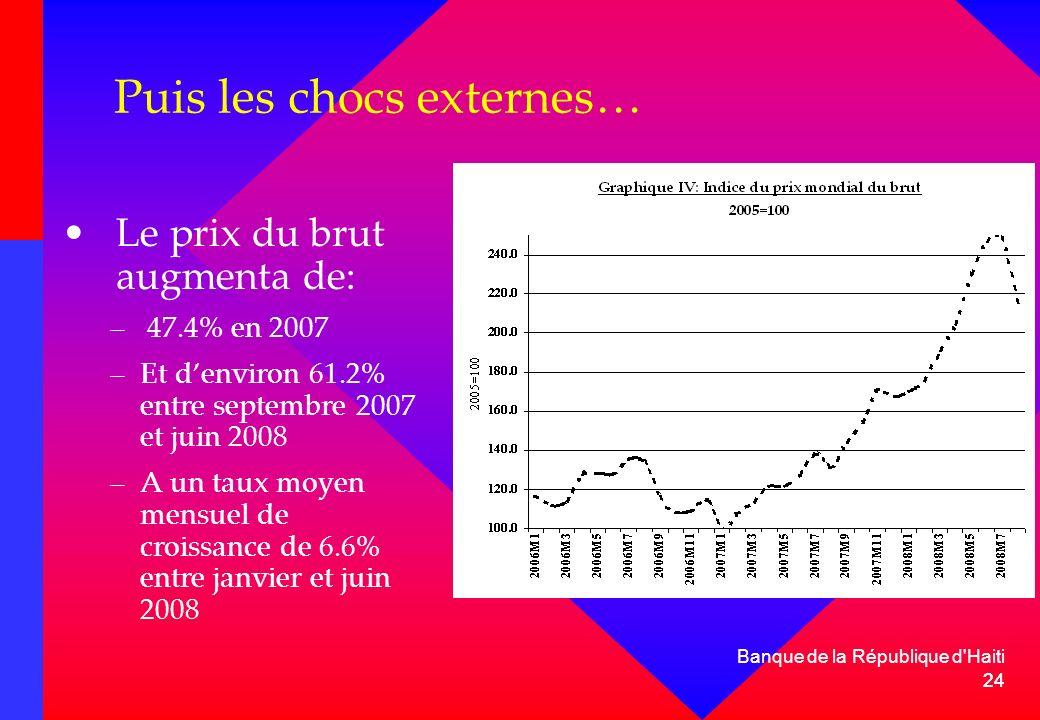 24 Banque de la République d'Haiti 24 Puis les chocs externes… Le prix du brut augmenta de: – 47.4% en 2007 –Et denviron 61.2% entre septembre 2007 et
