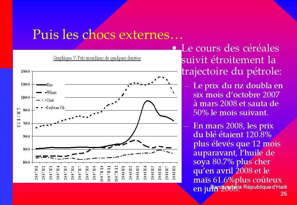 25 Banque de la République d'Haiti 25 Puis les chocs externes… Le cours des céréales suivit étroitement la trajectoire du pétrole: –Le prix du riz dou