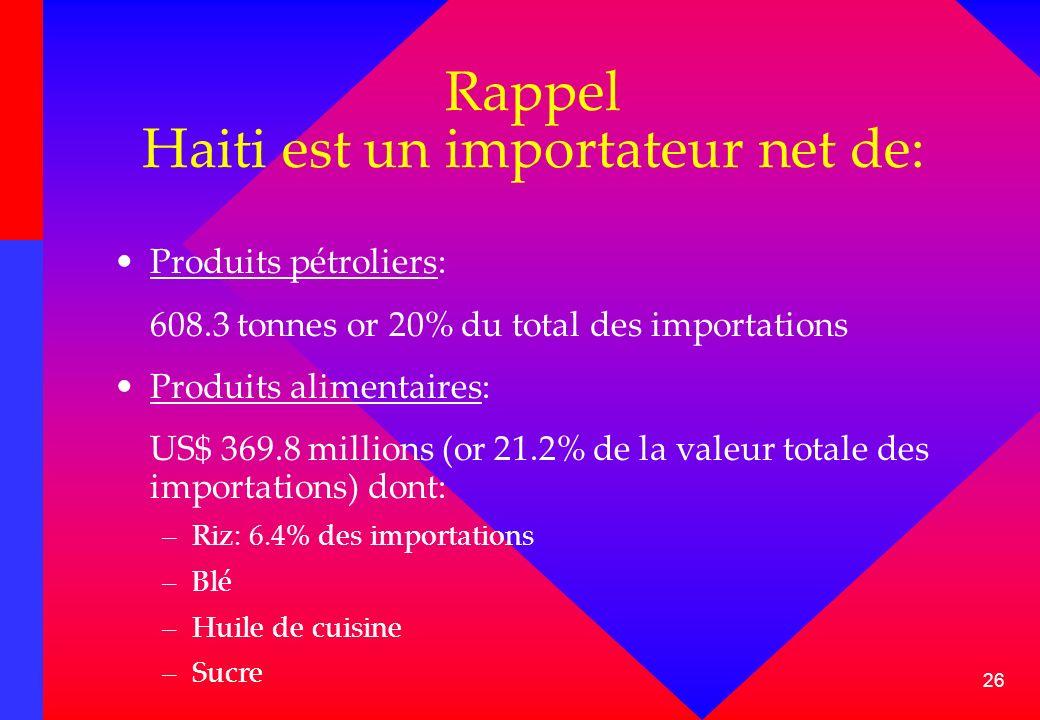 26 Rappel Haiti est un importateur net de: Produits pétroliers: 608.3 tonnes or 20% du total des importations Produits alimentaires: US$ 369.8 million