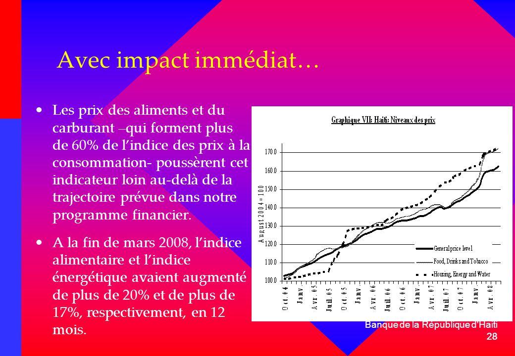 28 Banque de la République d'Haiti 28 Avec impact immédiat… Les prix des aliments et du carburant –qui forment plus de 60% de lindice des prix à la co