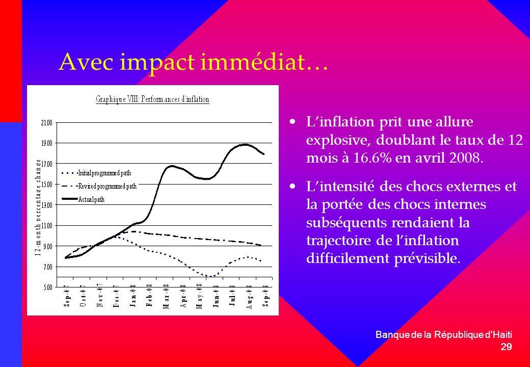 29 Banque de la République d'Haiti 29 Avec impact immédiat… Linflation prit une allure explosive, doublant le taux de 12 mois à 16.6% en avril 2008. L
