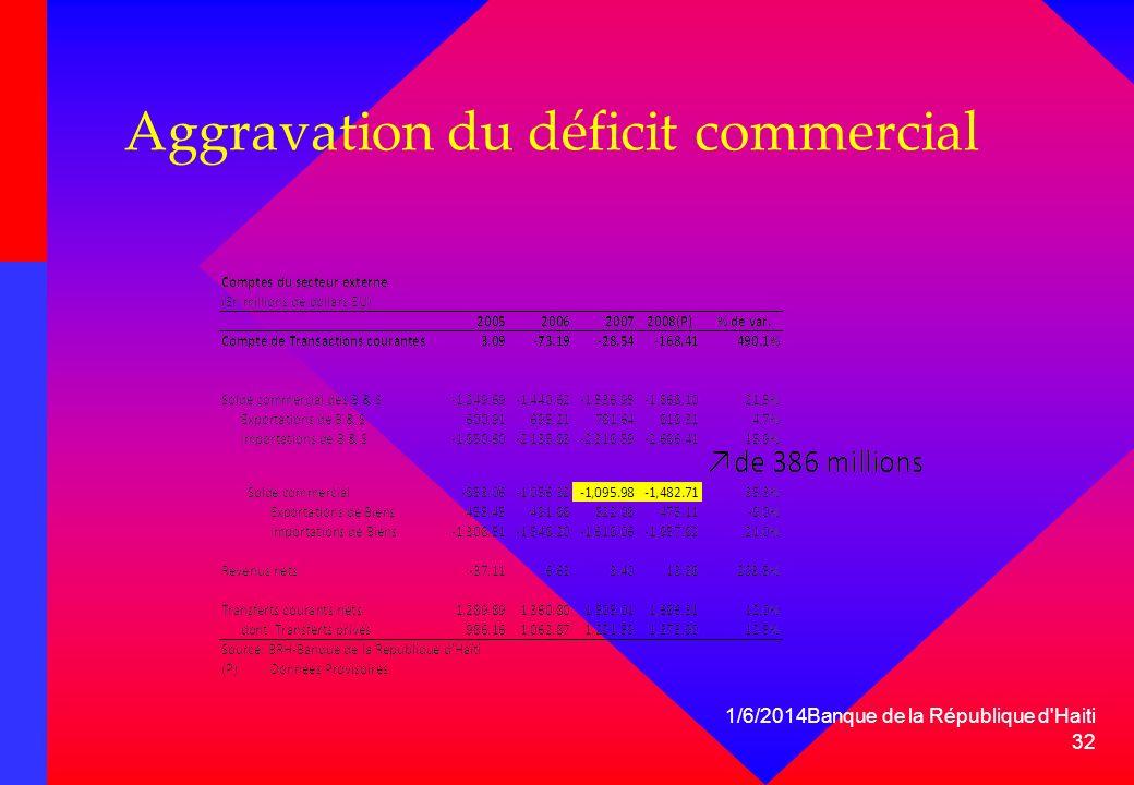 Aggravation du déficit commercial 1/6/2014Banque de la République d'Haiti 32